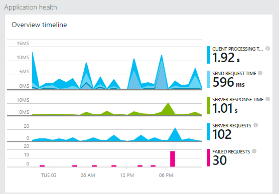 use application insights request telemetry is deprecated