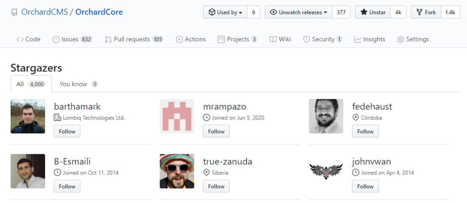 Orchard Core repository has 4000 stars in GitHub