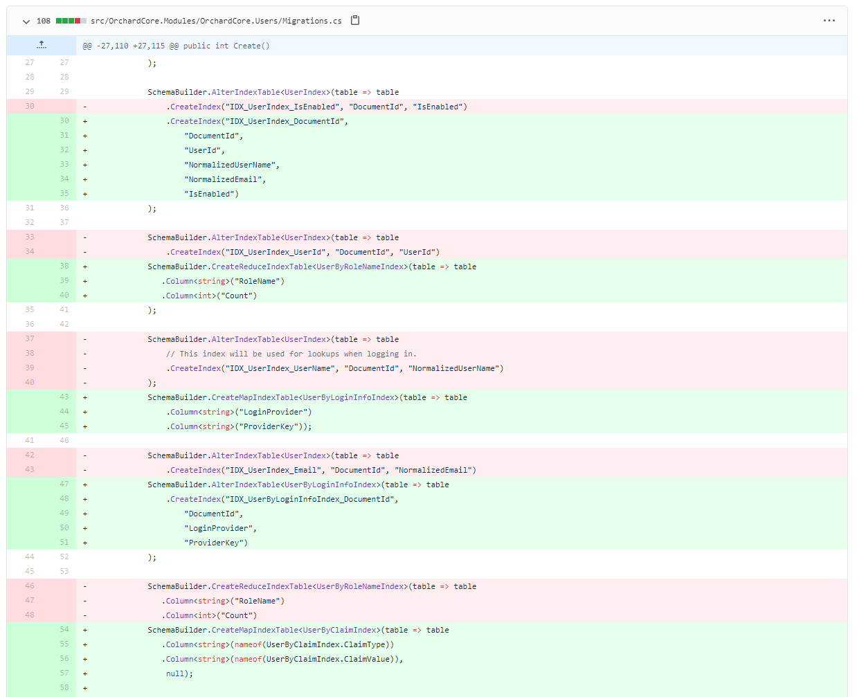 New user-related indexes