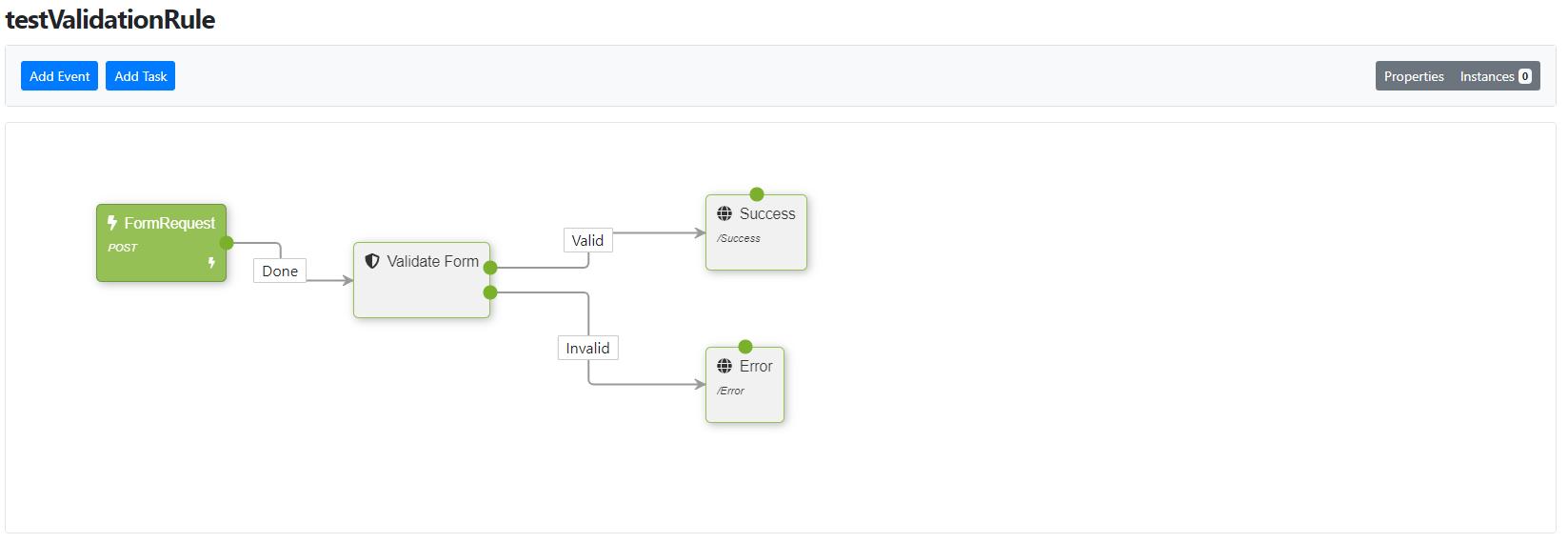 Validation Test Workflow