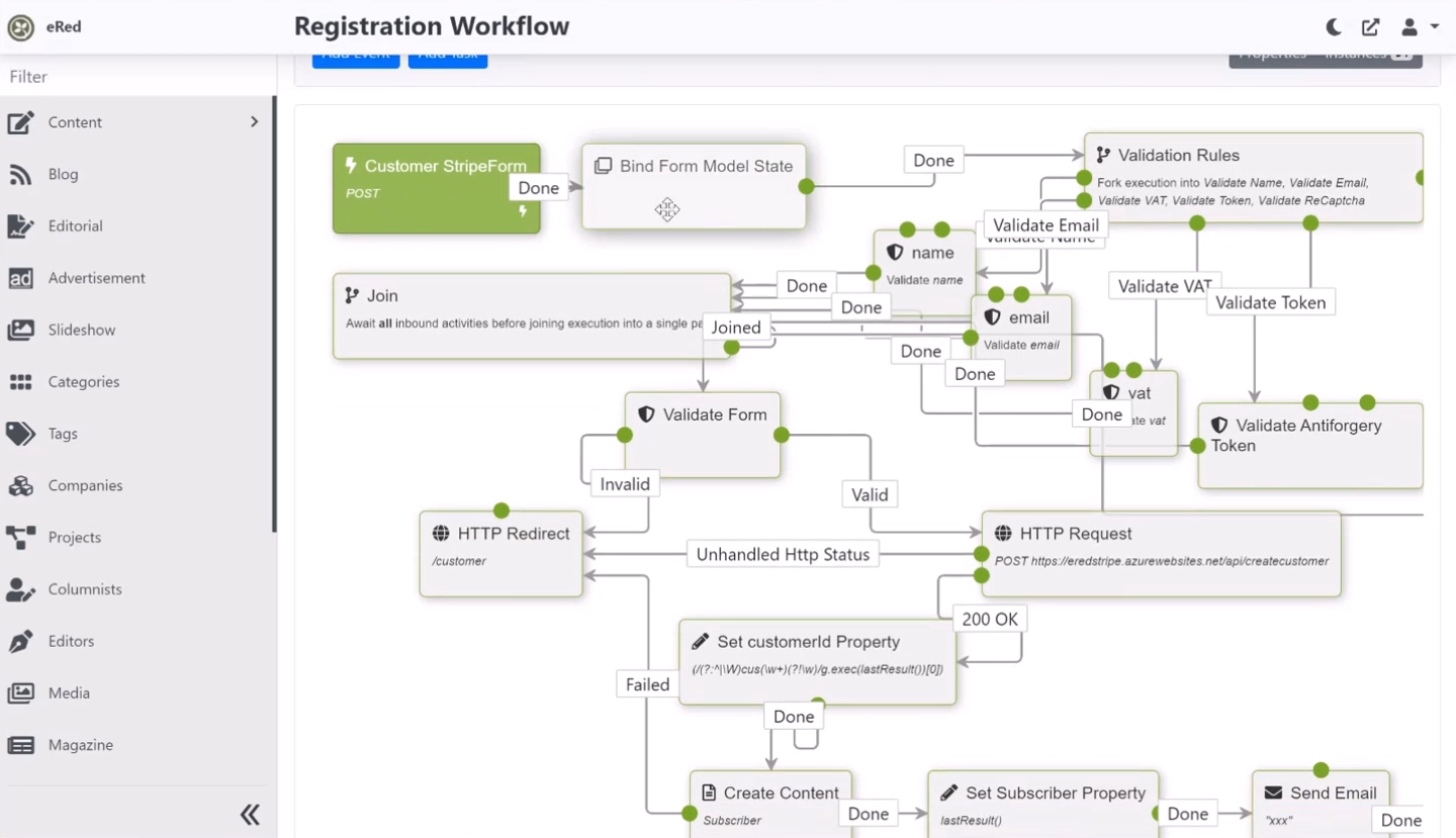 The registration workflow of the eRed site
